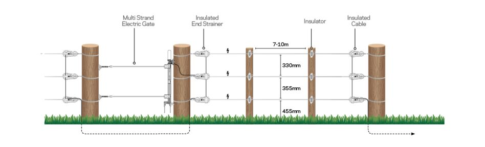 AUS Global fence diagrams for solution pages - AUS Cattle Wood Post Perm AL-General Purpose